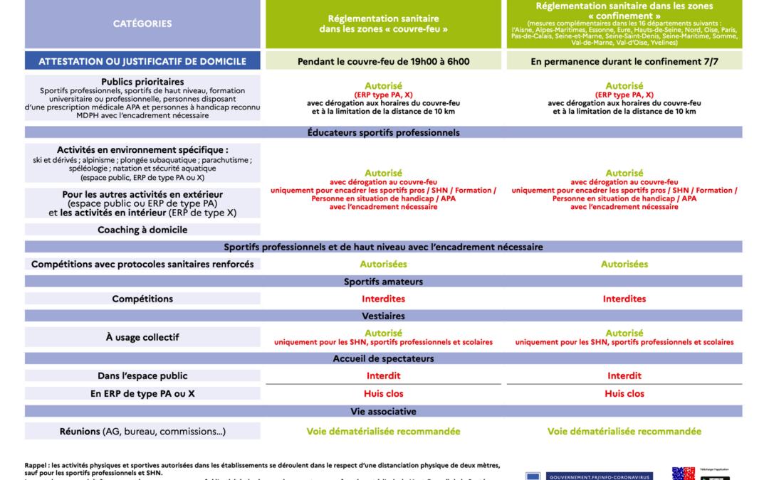 Décisions sanitaires pour le sport – 20 mars 2021